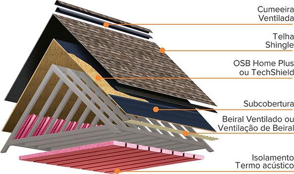 Casas pré fabricadas em aço cobertura e telhado