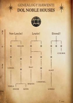 Genealogy Hawenti DOL houses