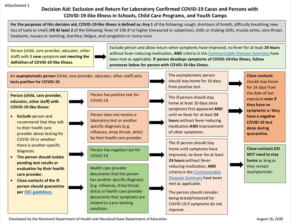 OCC Decison Aid Chart.png