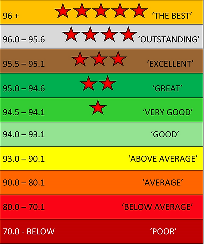 Fit2Box Channel Ratings Cards Key.png