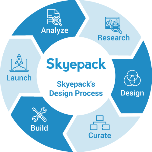 Skyepack's curriculum development process is an iterative cycle.