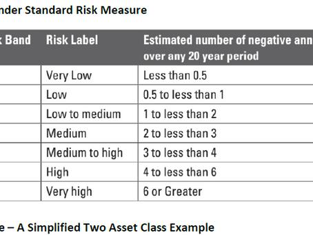 Low interest rates break standard risk measures