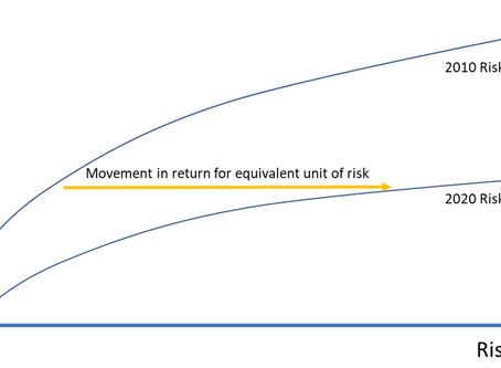 Chasing yield at the zero bound