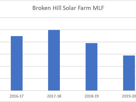 MLFs – an underappreciated risk to renewables projects