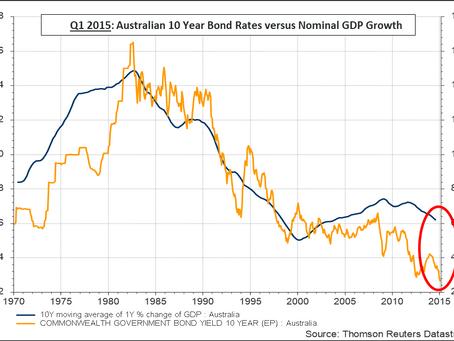 Long term interest rates vs nominal GDP growth redux