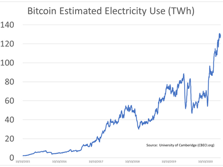 Bitcoin and Electricity
