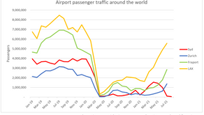 Airport and Seaport Volumes 2021Q3