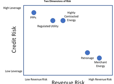 Key risks – an infrastructure sectoral view