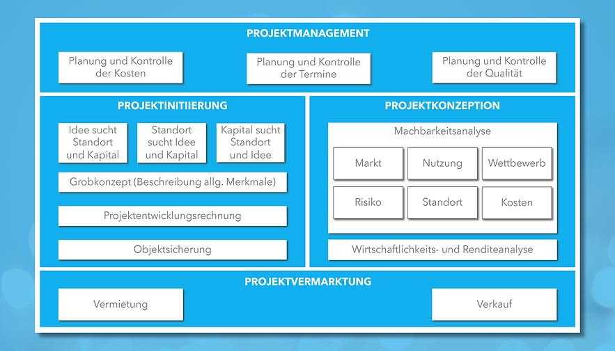 Phasen Projektentwicklung Lilikeu.png