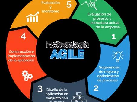 Agile Marketing: Qué es y cómo implementarlo en tu empresa