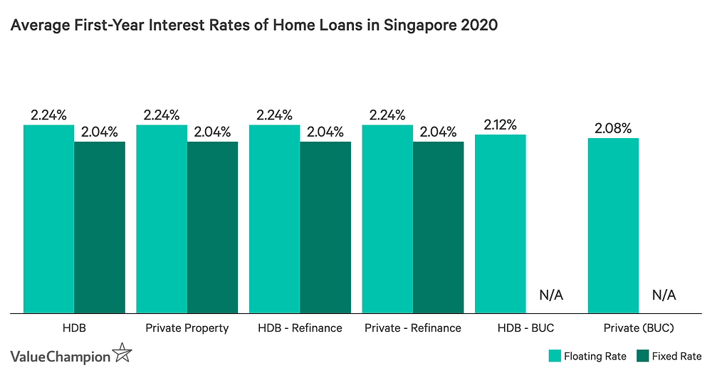 First Year interest rates of home loans in Singapore 2020