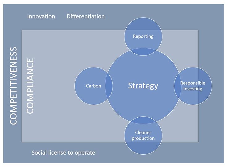 Skills Bio - Sustainability - Image.PNG