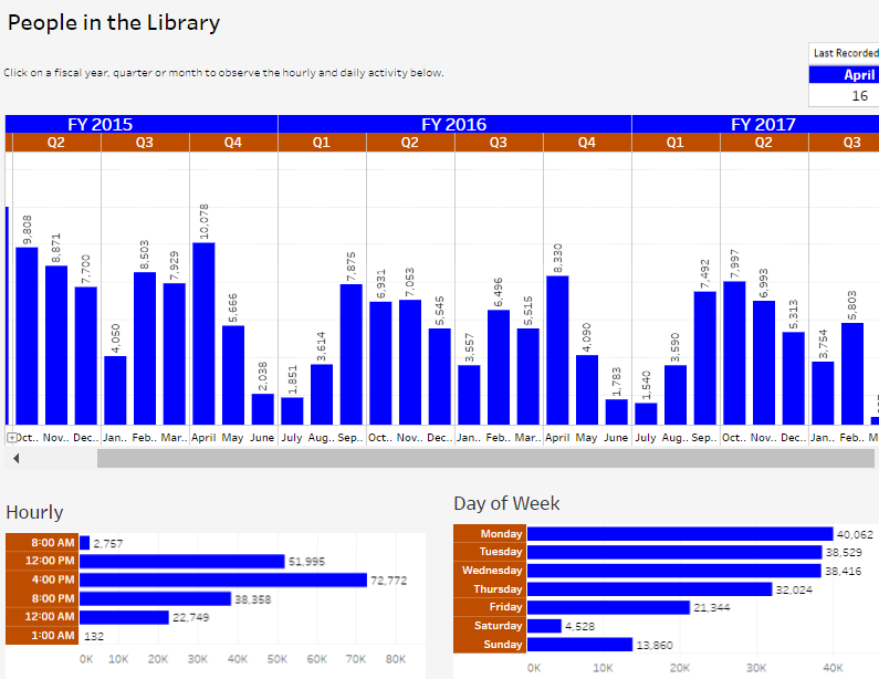 Library Building Usage