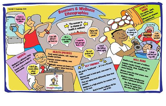 Boomers and Wellness Map.jpg