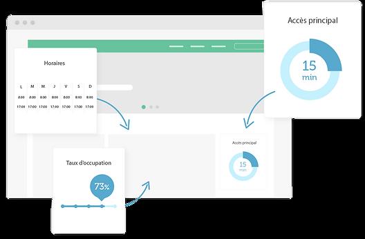 intégration web API Affluences