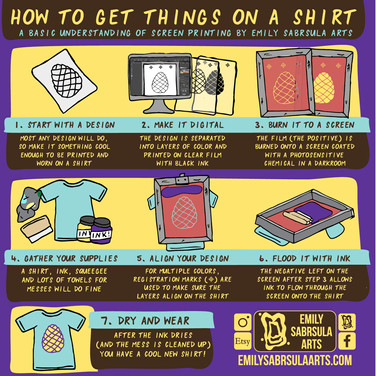 Screenprinting Infographic