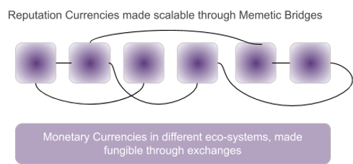 Scalable rep currencies.png