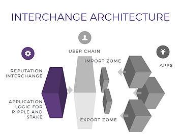 Interchange architecture.001.jpeg