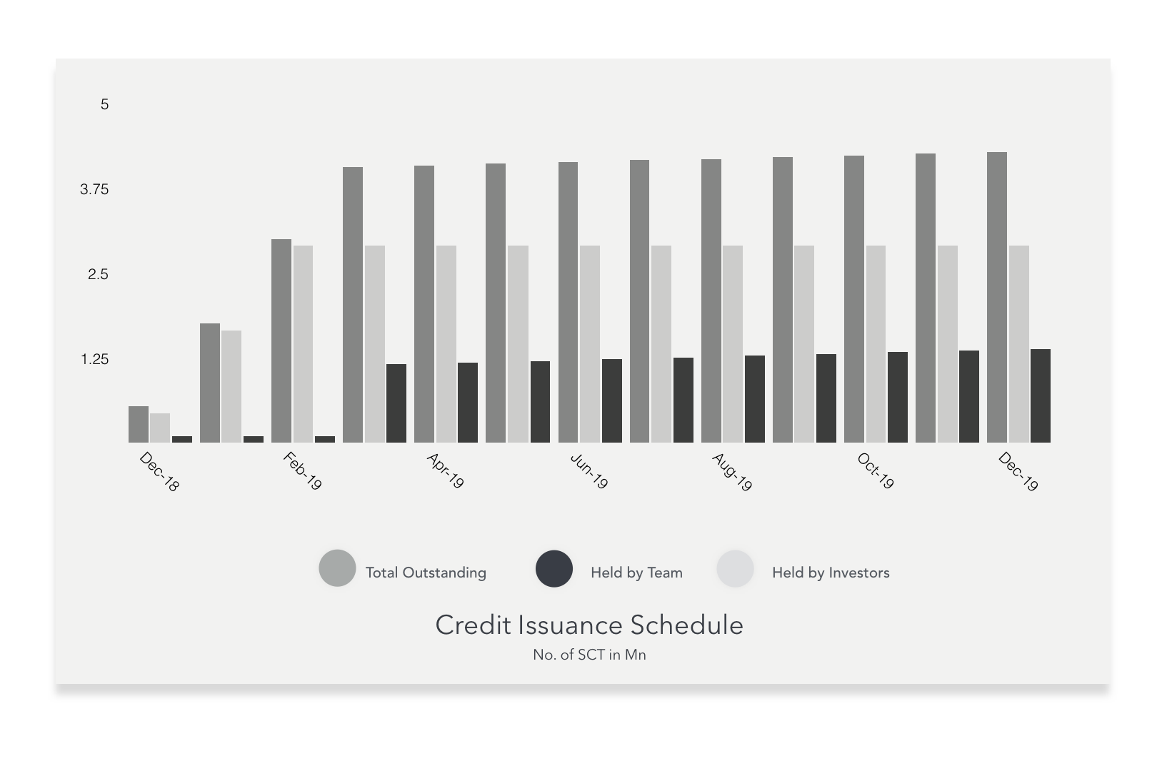 Credit Issuance Schedule 2.png
