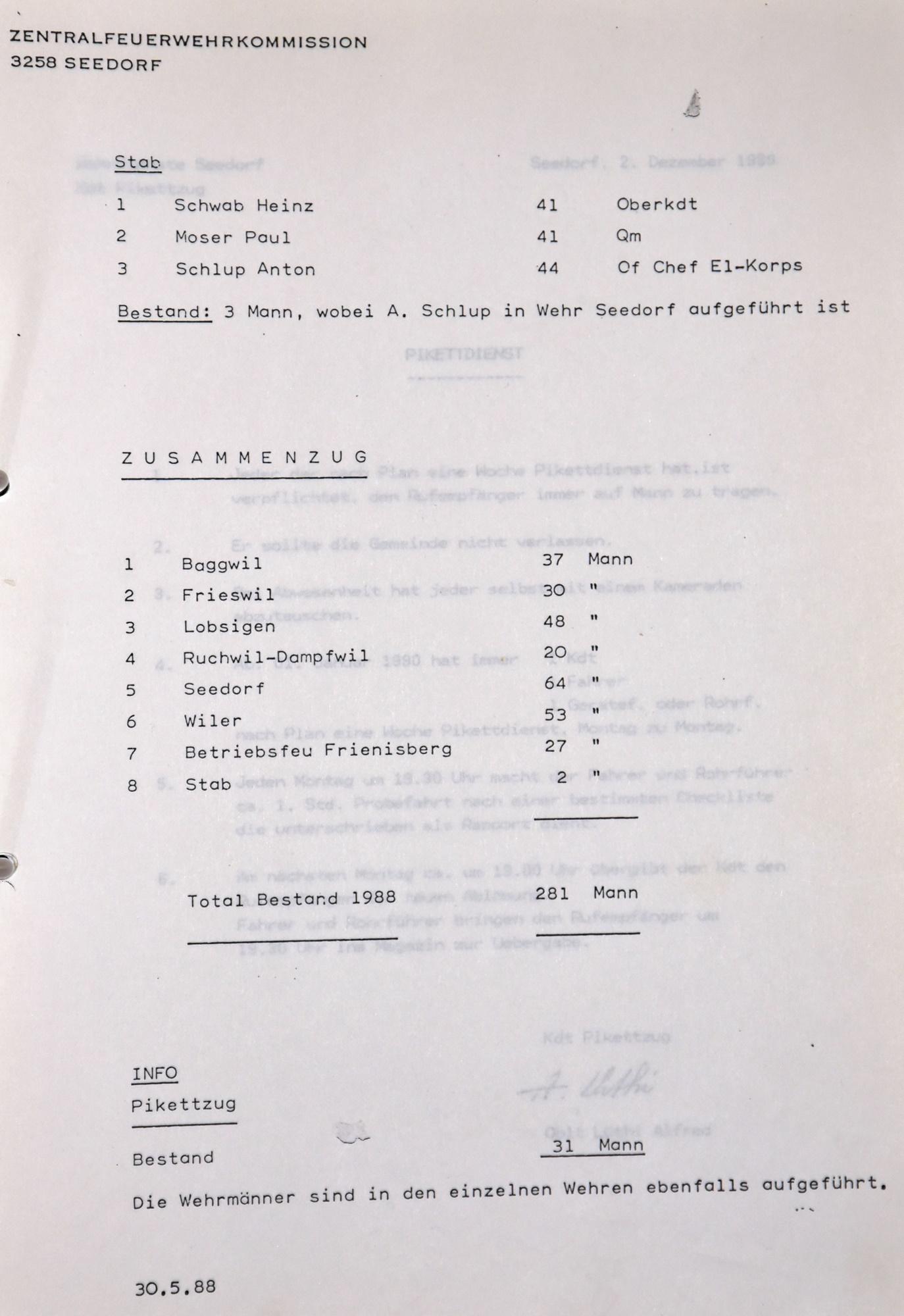 1988 Bestand