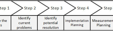 5 Steps to product improvement