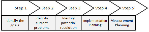 Five steps to product improvement