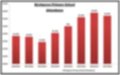 Birchgrove Attendance Chart
