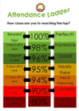 Birchgrove Attendance Ladder
