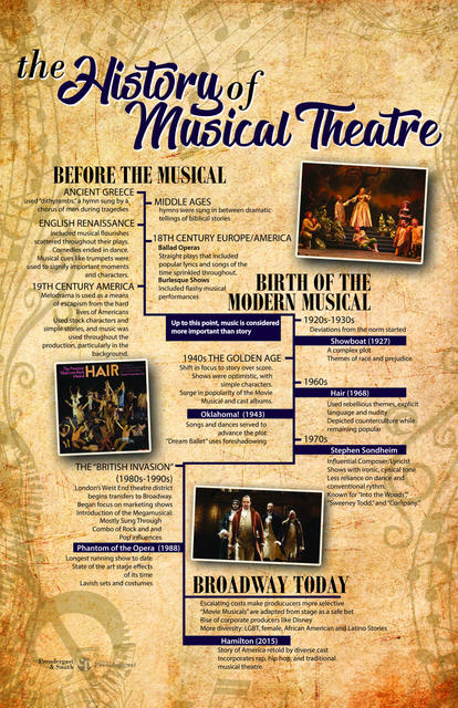 The History of Musical Theatre