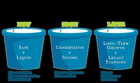 Bucket Plan.png