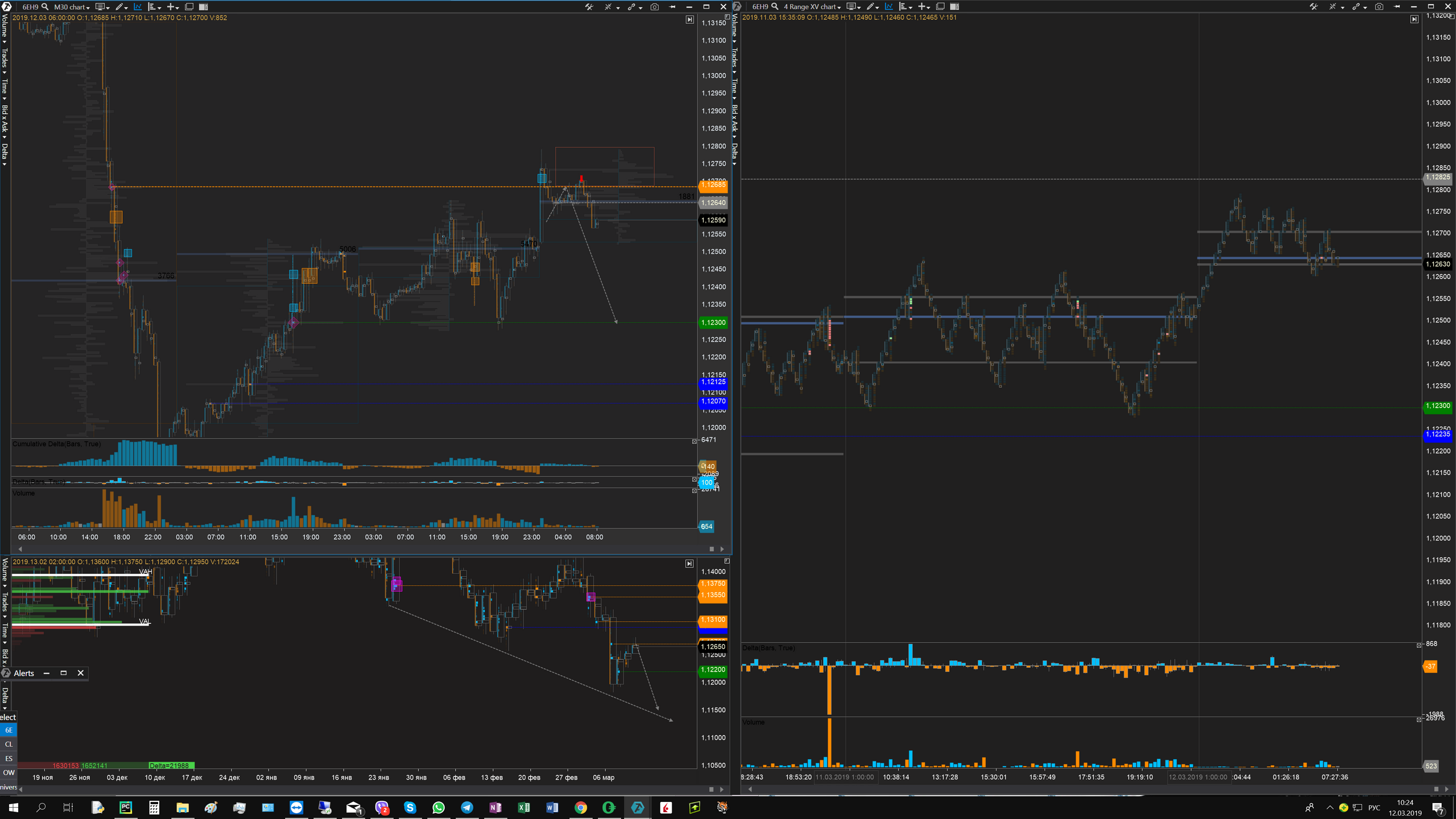 03 12 19 Tuesday trading plan eur