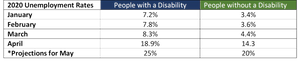 Table compares unemployment rates for people with disabilities compared to those without a disability.