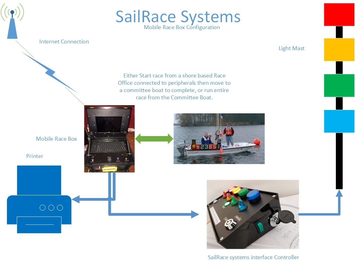 SailRace Systems Race Box Schematic