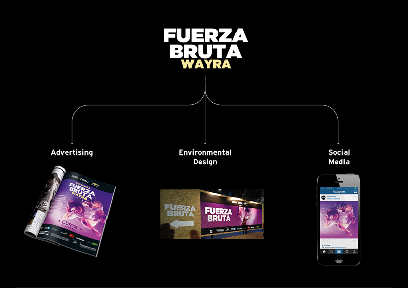 Fuerza Bruta Campaign