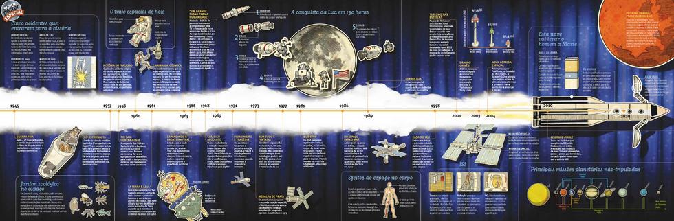 Superinteressante Infográfico Universo de Sonhos