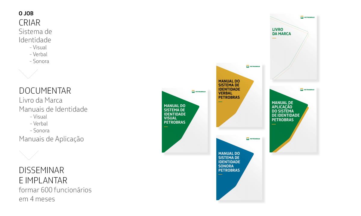 Books de brand guidelines Petrobras