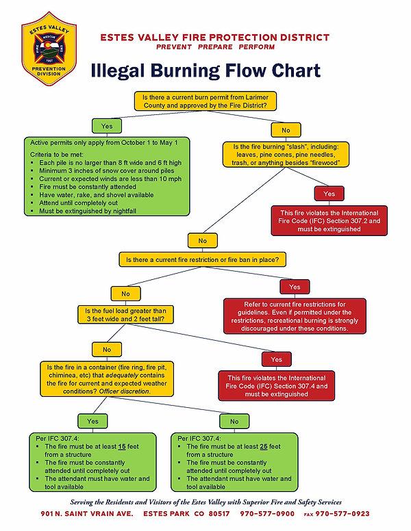 2019.03 - Illegal Burning Flow Chart.jpg