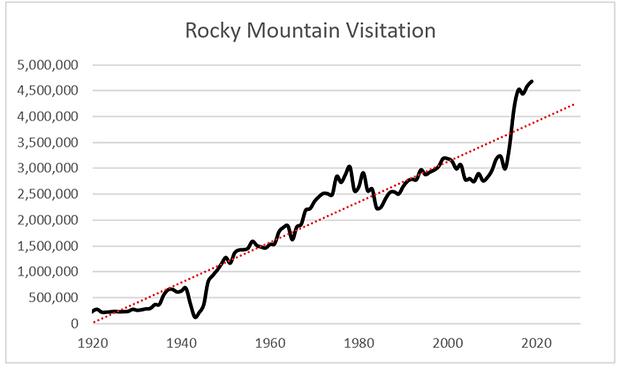 2020.01 - RMNP Visitation.png