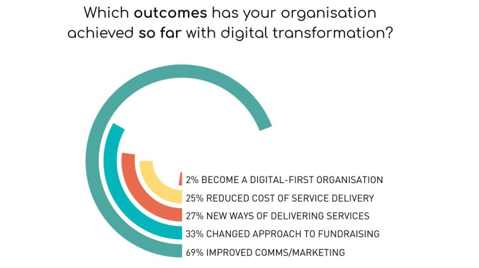 """Infographic titled """"Digital Transformation in Charities and Nonprofits"""" Describes the positive outcomes experienced by nonprofits."""