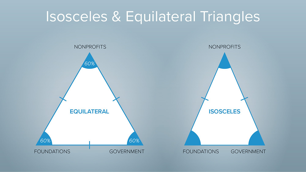 The nonprofit sector represented by isosceles and equilateral triangles