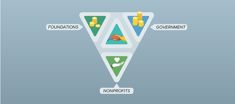 A diagram representing three parts of the nonprofit sector. Foundations, government and charities.