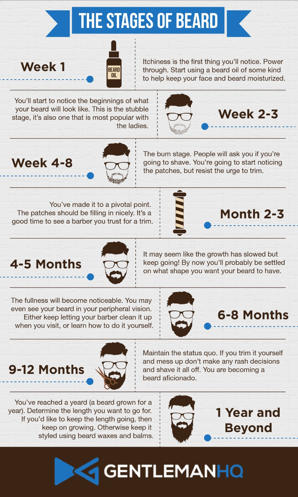 The Stages of Beard - GentlemanHQ
