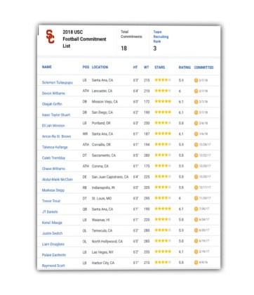 USC Trojan 2018 Recruiting Class