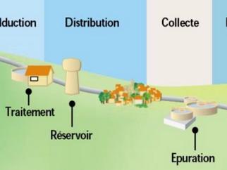 Blocage du transfert des compétences eau et assainissement par une minorité :  l'assainissement