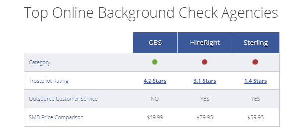 Best online background check companies and reviews