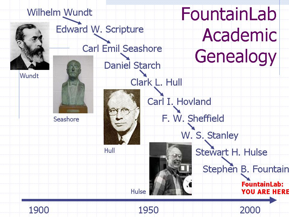 FountainLab Genealogy