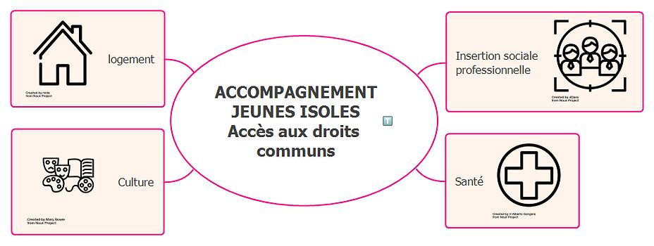 ACCOMPAGNEMENT_JEUNES_ISOLES_Accès_aux_d