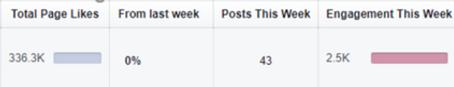 Facebook engaement data