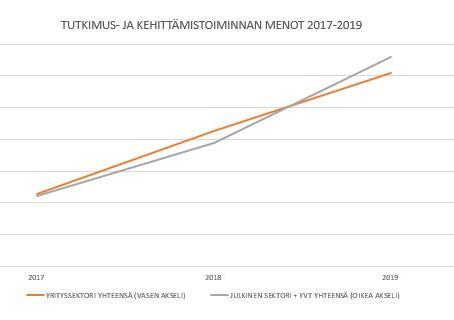 Suomi nousuun hallituksen T&K lisäyksin?