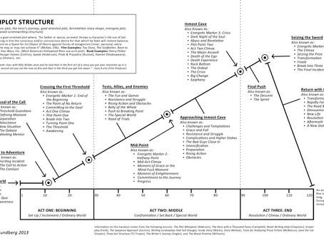 Best Graph for Plotting your Novel